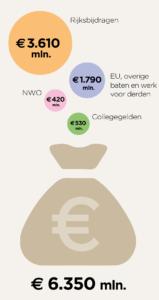 Source: http://www.vsnu.nl/bekostiging-universiteiten.html